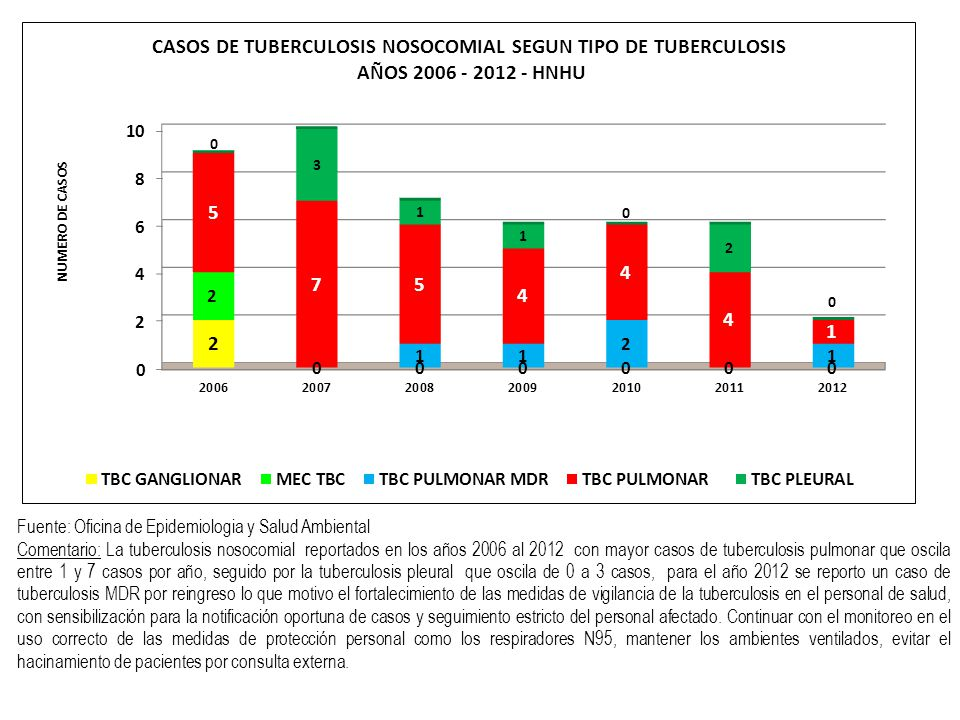 Fuente: Oficina de Epidemiologia y Salud Ambiental Comentario: La tuberculosis nosocomial reportados en los años 2006 al 2012 con mayor casos de tuber