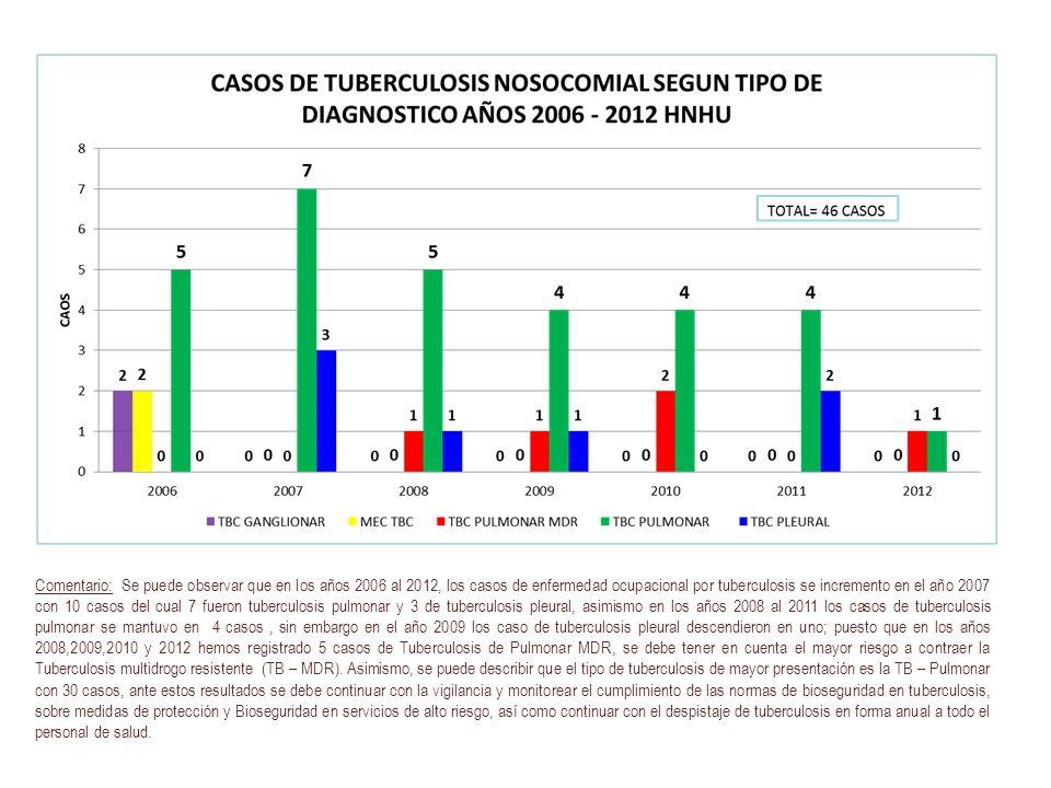 Comentario: Se puede observar que en los años 2006 al 2012, los casos de enfermedad ocupacional por tuberculosis se incremento en el año 2007 con 10 c