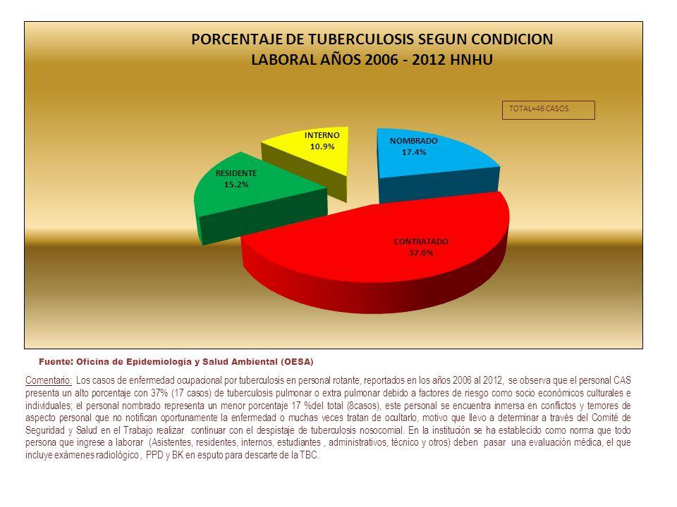 Comentario: Los casos de enfermedad ocupacional por tuberculosis en personal rotante, reportados en los años 2006 al 2012, se observa que el personal