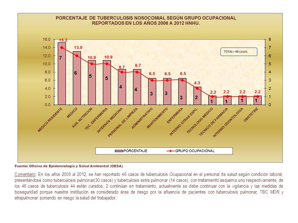 Comentario: En los años 2006 al 2012, se han reportado 46 casos de tuberculosis Ocupacional en el personal de salud según condición laboral, presentán