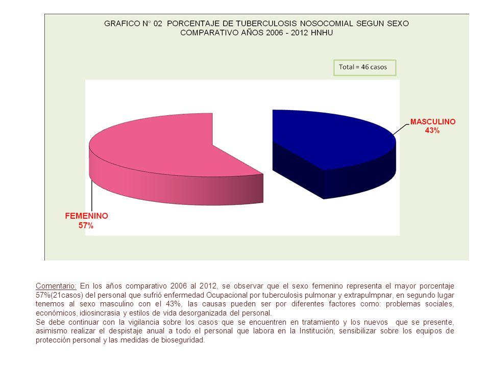Comentario: En los años comparativo 2006 al 2012, se observar que el sexo femenino representa el mayor porcentaje 57%(21casos) del personal que sufrió
