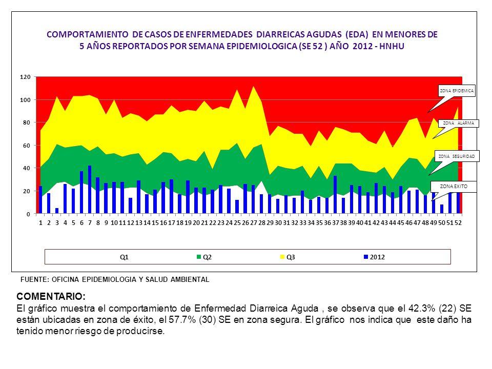 FUENTE: OFICINA EPIDEMIOLOGIA Y SALUD AMBIENTAL COMENTARIO: Entre los años 2008 y 2012, el HNHU ha notificado casos importados de leishmaniosis cutánea y mucocutánea; se observa que a excepción del año 2008 el mayor número de casos notificados a sido de leishmaniosis cutánea.