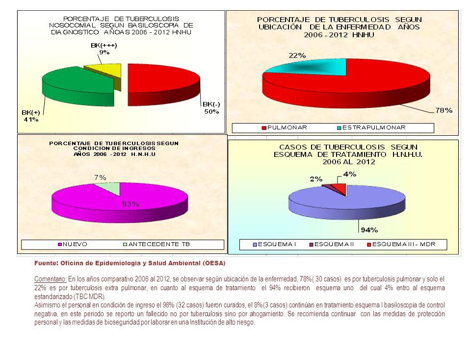 Comentario: En los años comparativo 2006 al 2012, se observar según ubicación de la enfermedad, 78%( 30 casos) es por tuberculosis pulmonar y solo el