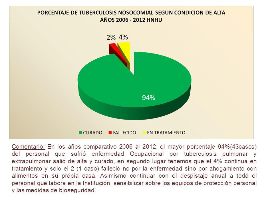 Comentario: En los años comparativo 2006 al 2012, el mayor porcentaje 94%(43casos) del personal que sufrió enfermedad Ocupacional por tuberculosis pul