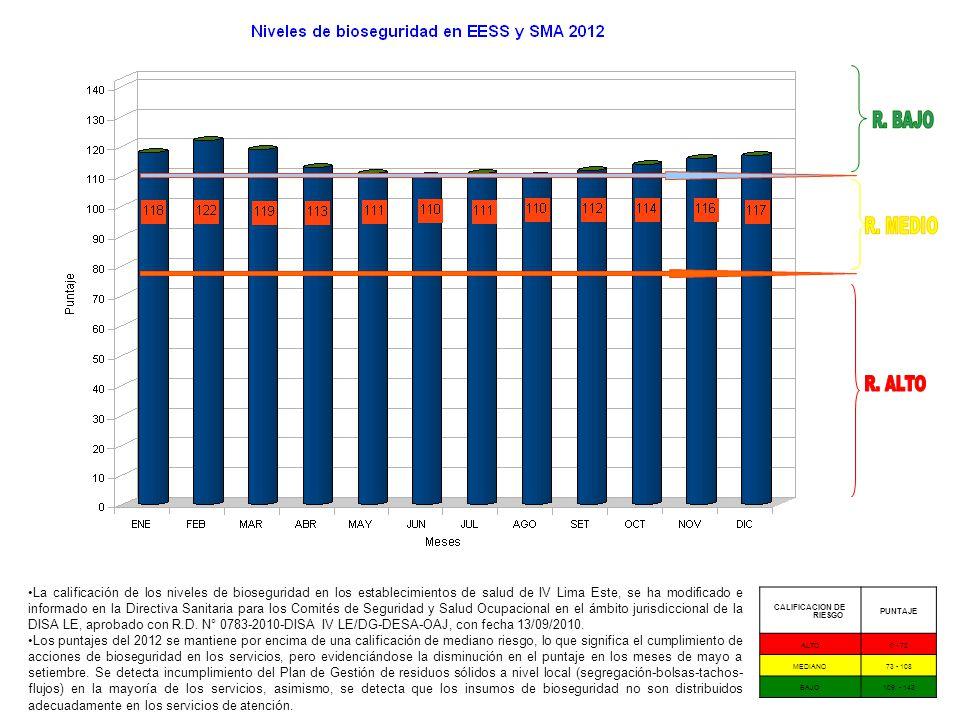 CALIFICACION DE RIESGO PUNTAJE ALTO0 - 72 MEDIANO73 - 108 BAJO109 - 143 La calificación de los niveles de bioseguridad en los establecimientos de salu