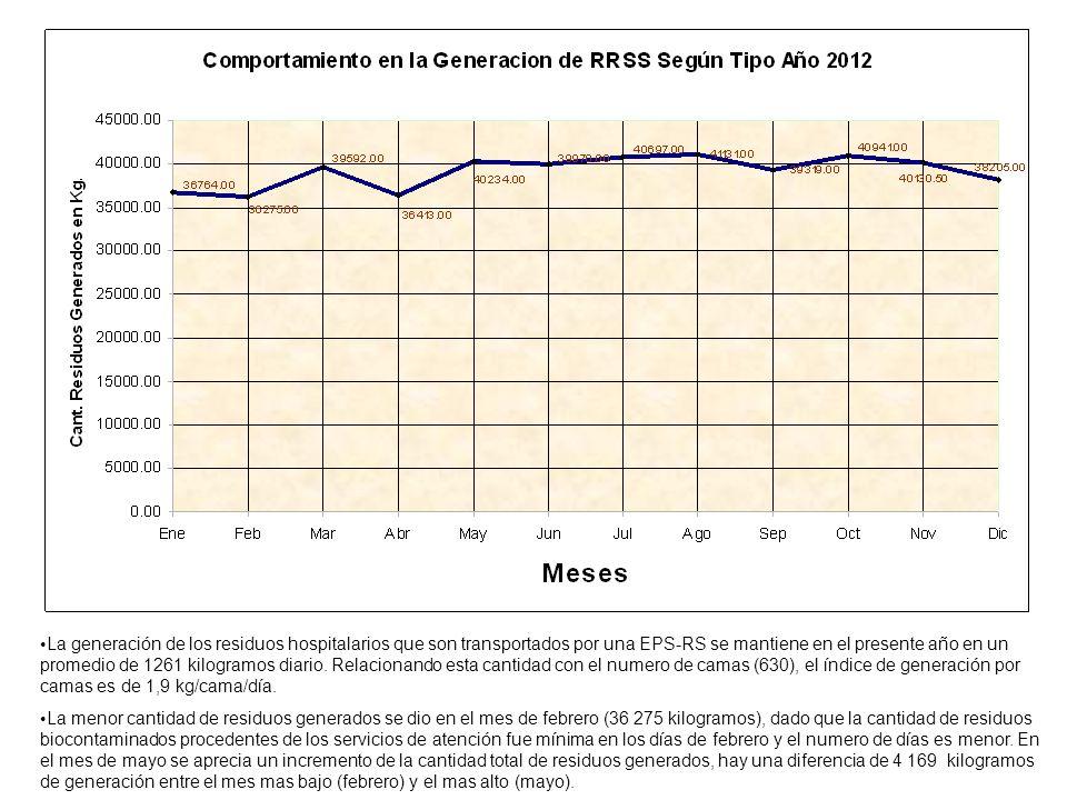 La generación de los residuos hospitalarios que son transportados por una EPS-RS se mantiene en el presente año en un promedio de 1261 kilogramos diar