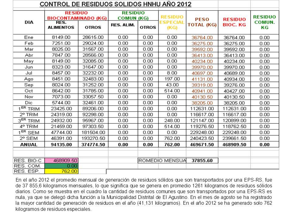 En el año 2012 el promedio mensual de generación de residuos sólidos que son transportados por una EPS-RS, fue de 37 855,6 kilogramos mensuales, lo qu