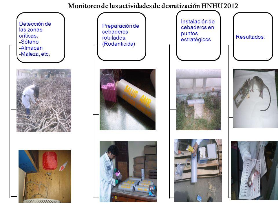 Detección de las zonas críticas: Sótano Almacén Maleza, etc. Preparación de cebaderos rotulados. (Rodenticida) Instalación de cebaderos en puntos estr