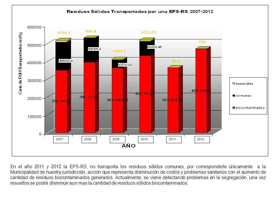 200720082009201020112012 En el año 2011 y 2012 la EPS-RS, no transporta los residuos sólidos comunes, por corresponderle únicamente a la Municipalidad