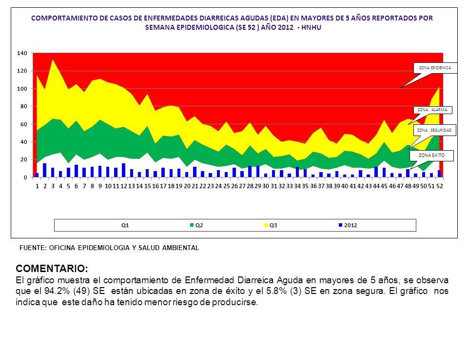 Actividades de Saneamiento 2012-2013 Desinsectación en PsicologíaDesinsectación en F1 y F2 Desratización en CENEX Supervisión de desinfección de Cisternas y tanques