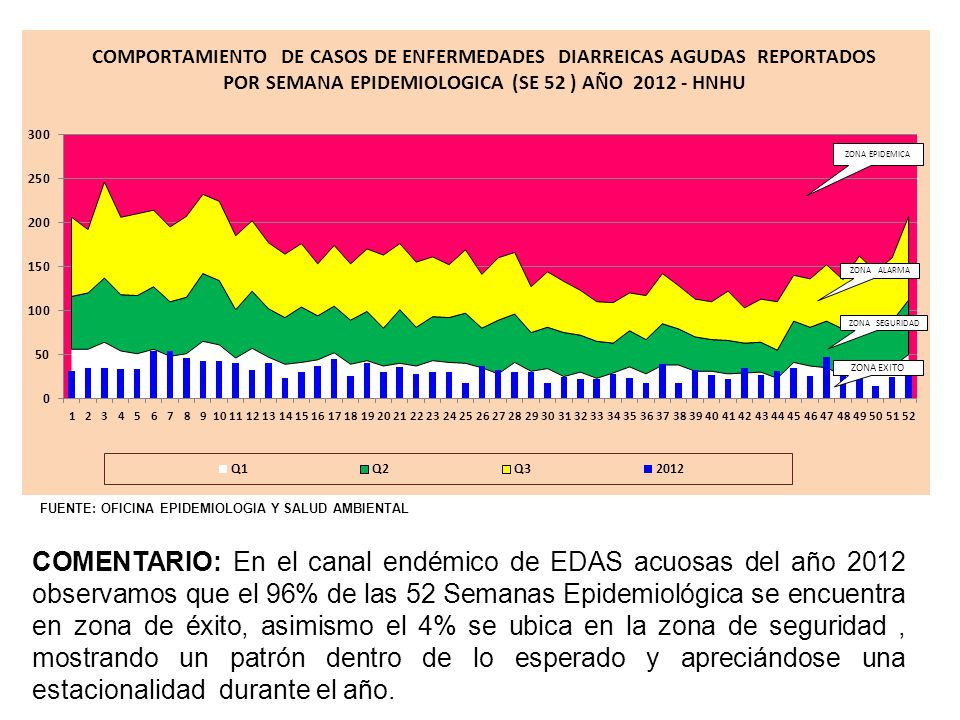 COMENTARIO: En el canal endémico de EDAS acuosas del año 2012 observamos que el 96% de las 52 Semanas Epidemiológica se encuentra en zona de éxito, as