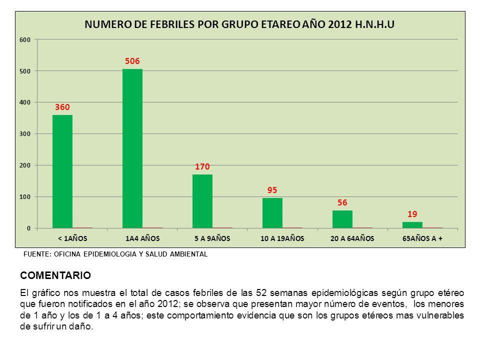 COMENTARIO El gráfico nos muestra el total de casos febriles de las 52 semanas epidemiológicas según grupo etéreo que fueron notificados en el año 201