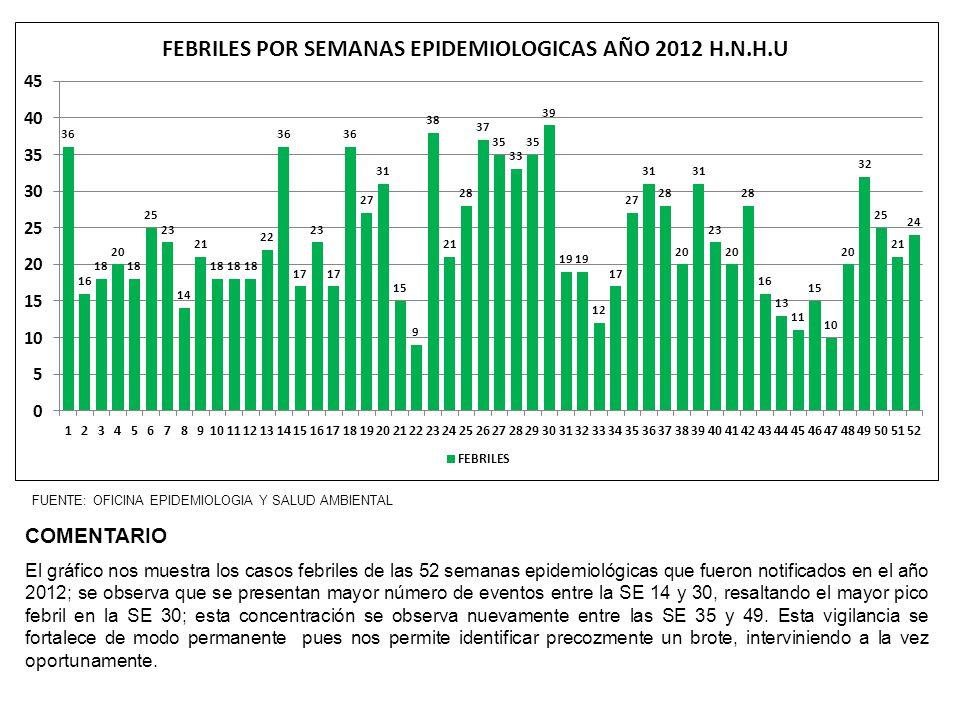 FUENTE: OFICINA EPIDEMIOLOGIA Y SALUD AMBIENTAL COMENTARIO El gráfico nos muestra los casos febriles de las 52 semanas epidemiológicas que fueron noti