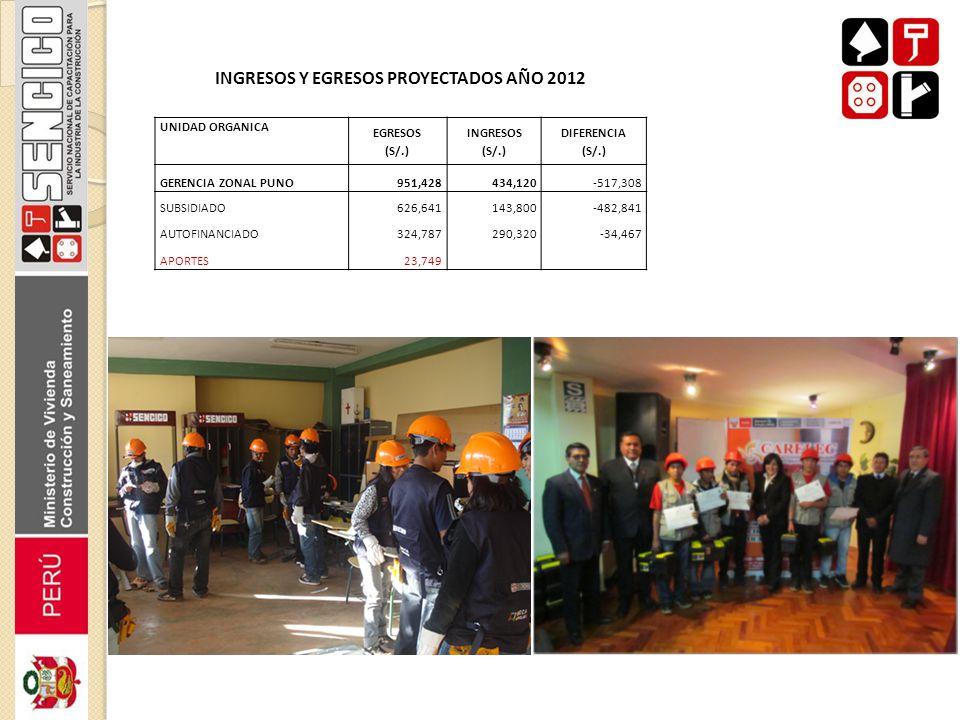 INGRESOS Y EGRESOS PROYECTADOS AÑO 2012 UNIDAD ORGANICA EGRESOS (S/.) INGRESOS (S/.) DIFERENCIA (S/.) GERENCIA ZONAL PUNO951,428434,120-517,308 SUBSID