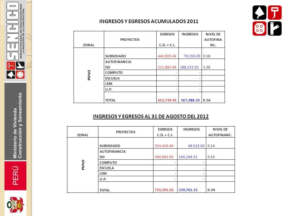 INGRESOS Y EGRESOS ACUMULADOS 2011 ZONAL PROYECTOS EGRESOSINGRESOSNIVEL DE C.D. + C.I. AUTOFINA NC. PUNO SUBSIDIADO 440,855.4979,255.00 0.18 AUTOFINAN