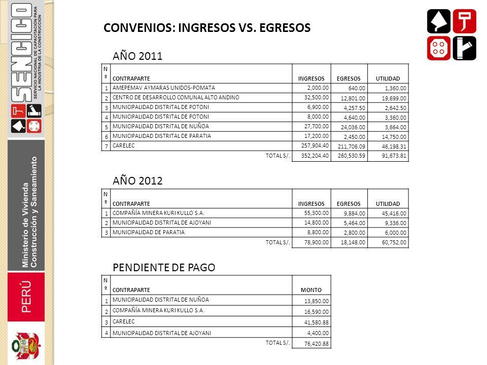 CONVENIOS: INGRESOS VS. EGRESOS AÑO 2011 NºNº CONTRAPARTEINGRESOSEGRESOSUTILIDAD 1 AMEPEMAV AYMARAS UNIDOS-POMATA2,000.00 640.001,360.00 2 CENTRO DE D