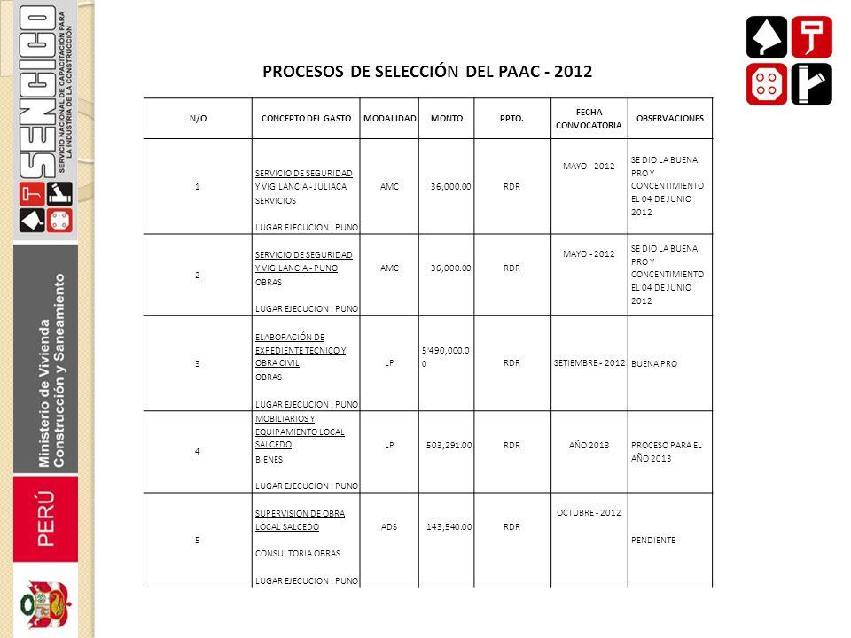 PROCESOS DE SELECCIÓN DEL PAAC - 2012 N/OCONCEPTO DEL GASTOMODALIDADMONTOPPTO. FECHA CONVOCATORIA OBSERVACIONES 1 SERVICIO DE SEGURIDAD Y VIGILANCIA -