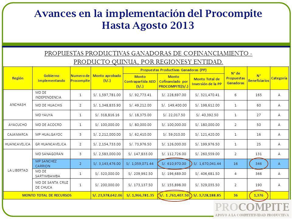Avances en la implementación del Procompite Hasta Agosto 2013 Región Gobierno Implementando Numero de Procompite Monto aprobado (S/.) Propuestas Produ