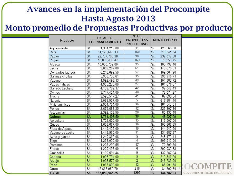 Avances en la implementación del Procompite Hasta Agosto 2013 Monto promedio de Propuestas Productivas por producto Producto TOTAL DE COFINANCIAMIENTO