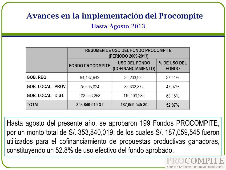 Hasta agosto del presente año, se aprobaron 199 Fondos PROCOMPITE, por un monto total de S/. 353,840,019; de los cuales S/. 187,059,545 fueron utiliza