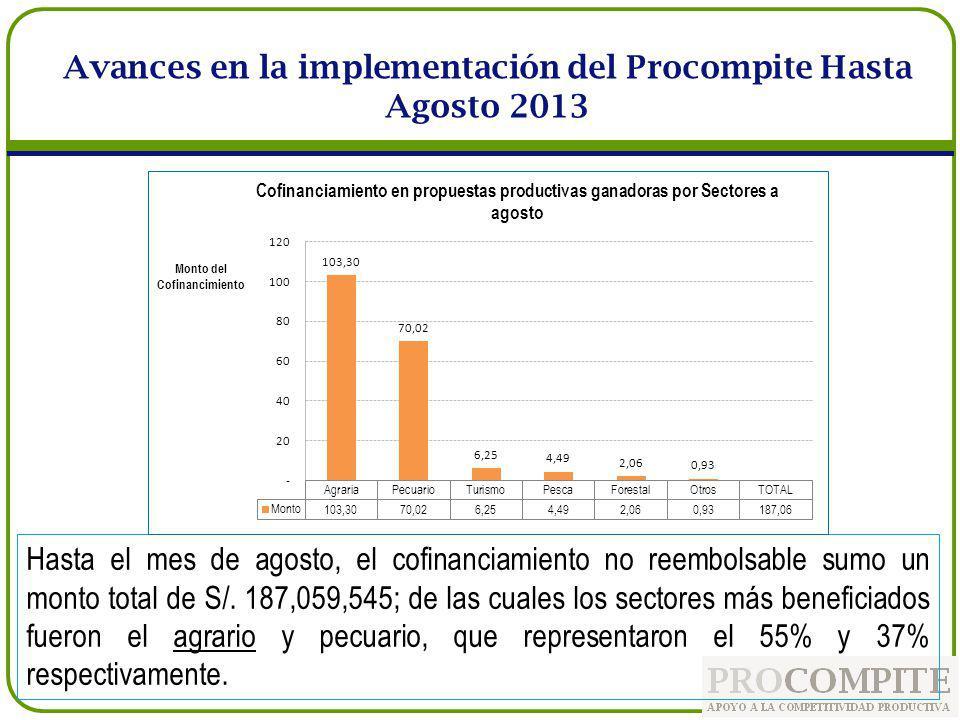 Hasta el mes de agosto, el cofinanciamiento no reembolsable sumo un monto total de S/. 187,059,545; de las cuales los sectores más beneficiados fueron