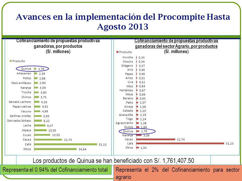 Los productos de Quinua se han beneficiado con S/. 1,761,407.50 Representa el 0.94% del Cofinanciamiento totalRepresenta el 2% del Cofinanciamiento pa