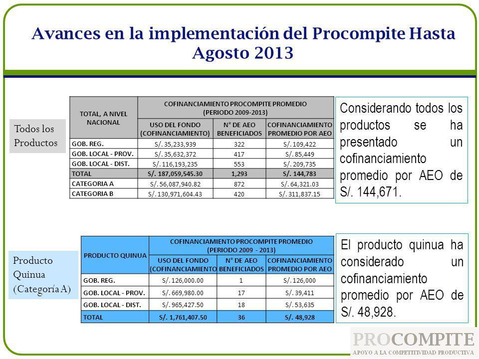 Considerando todos los productos se ha presentado un cofinanciamiento promedio por AEO de S/. 144,671. Avances en la implementación del Procompite Has