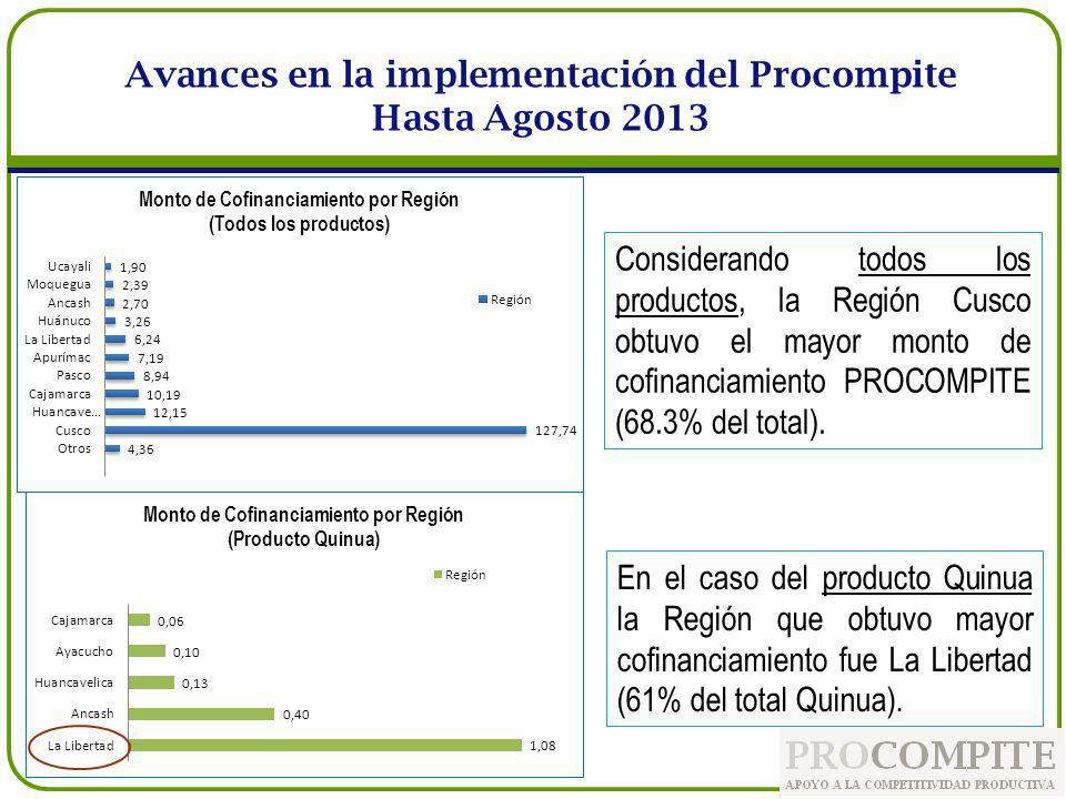 Considerando todos los productos, la Región Cusco obtuvo el mayor monto de cofinanciamiento PROCOMPITE (68.3% del total). Avances en la implementación