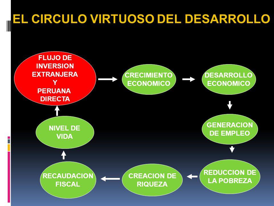 CONDICIONANTES: 1.SISTEMA EDUCATIVO DE CALIDAD 2.MANTENER LOS FUNDAMENTOS ECONOMICOS 3.ESTABILIDAD MACROPOLITICA 4.UNIDAD Y CONCORDIA NACIONAL 5.PROFU