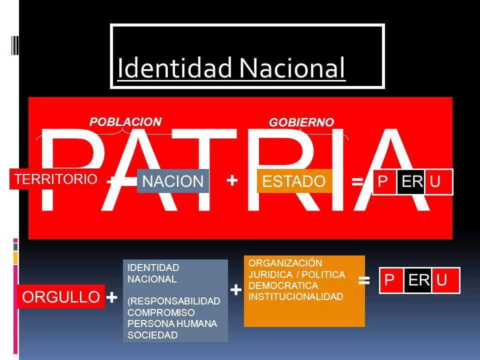 PATRIA Identidad Nacional POBLACION GOBIERNO + + ORGANIZACIÓN JURIDICA / POLITICA DEMOCRATICA INSTITUCIONALIDAD = PERU + NACION + ESTADO = PERU TERRITORIO IDENTIDAD NACIONAL (RESPONSABILIDAD COMPROMISO PERSONA HUMANA SOCIEDAD ORGULLO