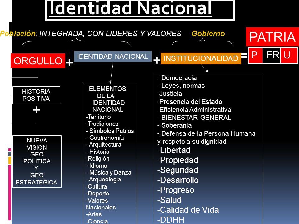 Identidad Nacional + + = PERU ORGULLO IDENTIDAD NACIONAL INSTITUCIONALIDAD HISTORIA POSITIVA NUEVA VISION GEO POLITICA Y GEO ESTRATEGICA + ELEMENTOS DE LA IDENTIDAD NACIONAL -Territorio -Tradiciones - Símbolos Patrios - Gastronomía - Arquitectura - Historia -Religión - Idioma - Música y Danza - Arqueologia -Cultura -Deporte -Valores Nacionales -Artes -Ciencia - Democracia - Leyes, normas -Justicia -Presencia del Estado -Eficiencia Administrativa - BIENESTAR GENERAL - Soberania - Defensa de la Persona Humana y respeto a su dignidad -Libertad -Propiedad -Seguridad -Desarrollo -Progreso -Salud -Calidad de Vida -DDHH GobiernoPoblación: INTEGRADA, CON LIDERES Y VALORES PATRIA