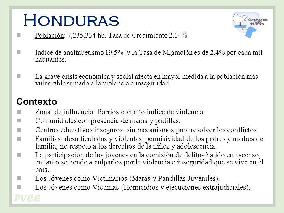 Honduras Población: 7,235,334 hb.