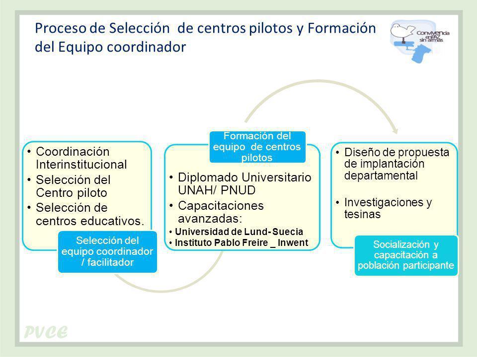 Proceso de Selección de centros pilotos y Formación del Equipo coordinador Coordinación Interinstitucional Selección del Centro piloto Selección de centros educativos.