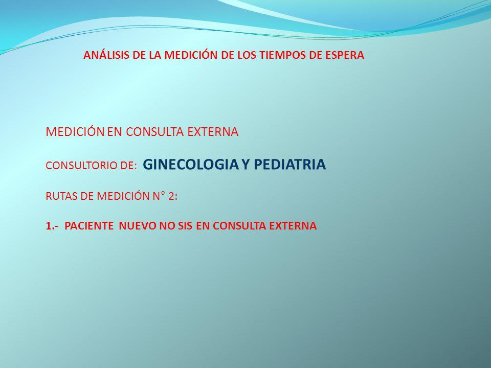 ANÁLISIS DE LA MEDICIÓN DE LOS TIEMPOS DE ESPERA MEDICIÓN EN CONSULTA EXTERNA CONSULTORIO DE: GINECOLOGIA Y PEDIATRIA RUTAS DE MEDICIÓN N° 2: 1.- PACI