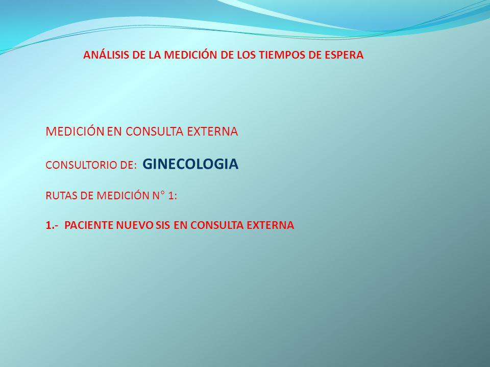 ANÁLISIS DE LA MEDICIÓN DE LOS TIEMPOS DE ESPERA MEDICIÓN EN CONSULTA EXTERNA CONSULTORIO DE: GINECOLOGIA RUTAS DE MEDICIÓN N° 1: 1.- PACIENTE NUEVO S