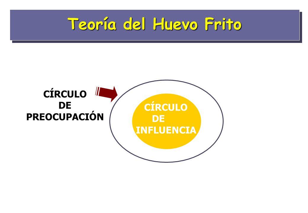 Teoría del Huevo Frito CÍRCULO DE PREOCUPACIÓN CÍRCULO DE INFLUENCIA
