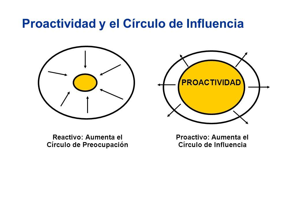 PROACTIVIDAD Reactivo: Aumenta el Círculo de Preocupación Proactivo: Aumenta el Círculo de Influencia Proactividad y el Círculo de Influencia
