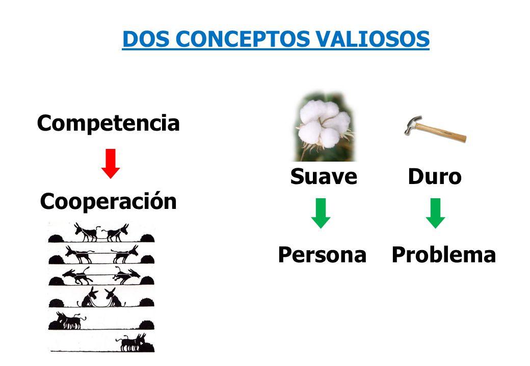 DOS CONCEPTOS VALIOSOS Competencia Cooperación Suave Duro Persona Problema