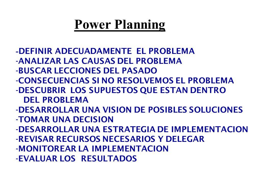 Power Planning - DEFINIR ADECUADAMENTE EL PROBLEMA -ANALIZAR LAS CAUSAS DEL PROBLEMA -BUSCAR LECCIONES DEL PASADO -CONSECUENCIAS SI NO RESOLVEMOS EL PROBLEMA -DESCUBRIR LOS SUPUESTOS QUE ESTAN DENTRO DEL PROBLEMA -DESARROLLAR UNA VISION DE POSIBLES SOLUCIONES -TOMAR UNA DECISION -DESARROLLAR UNA ESTRATEGIA DE IMPLEMENTACION -REVISAR RECURSOS NECESARIOS Y DELEGAR -MONITOREAR LA IMPLEMENTACION -EVALUAR LOS RESULTADOS