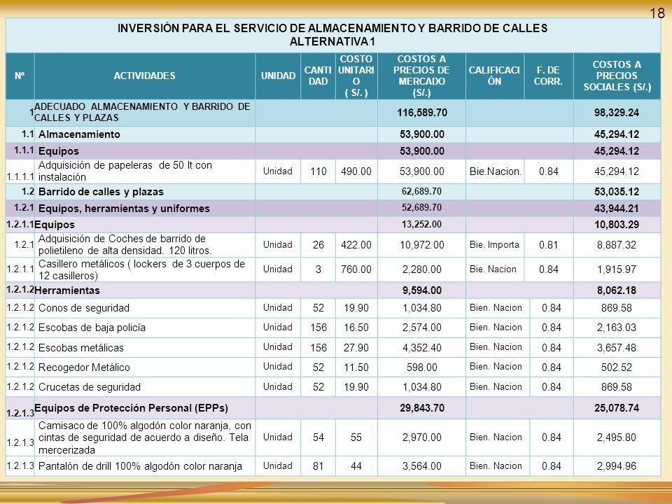 INVERSIÓN PARA EL SERVICIO DE ALMACENAMIENTO Y BARRIDO DE CALLES ALTERNATIVA 1 NºACTIVIDADESUNIDAD CANTI DAD COSTO UNITARI O ( S/. ) COSTOS A PRECIOS
