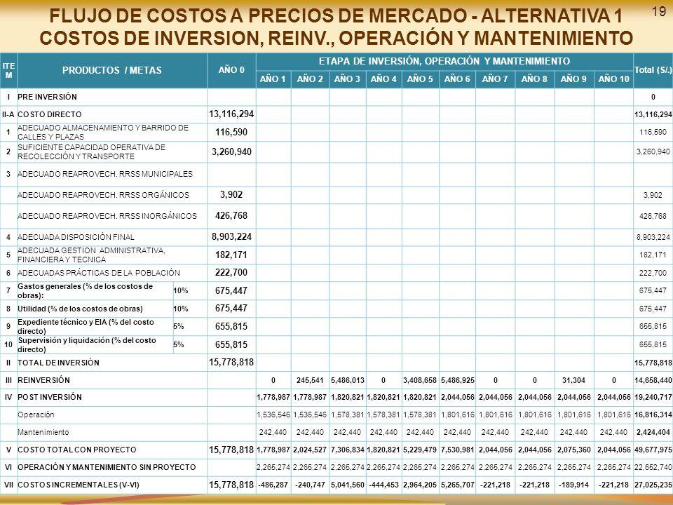 19 FLUJO DE COSTOS A PRECIOS DE MERCADO - ALTERNATIVA 1 COSTOS DE INVERSION, REINV., OPERACIÓN Y MANTENIMIENTO ITE M PRODUCTOS / METAS AÑO 0 ETAPA DE