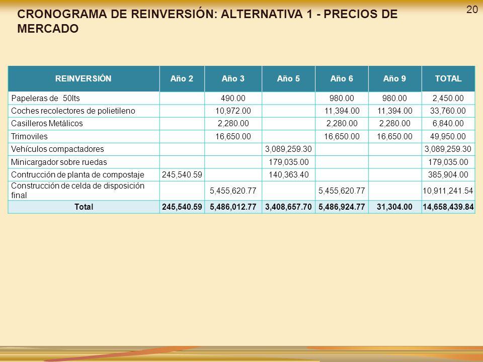 REINVERSIÓNAño 2Año 3Año 5Año 6Año 9TOTAL Papeleras de 50lts 490.00 980.00 2,450.00 Coches recolectores de polietileno 10,972.00 11,394.00 33,760.00 C