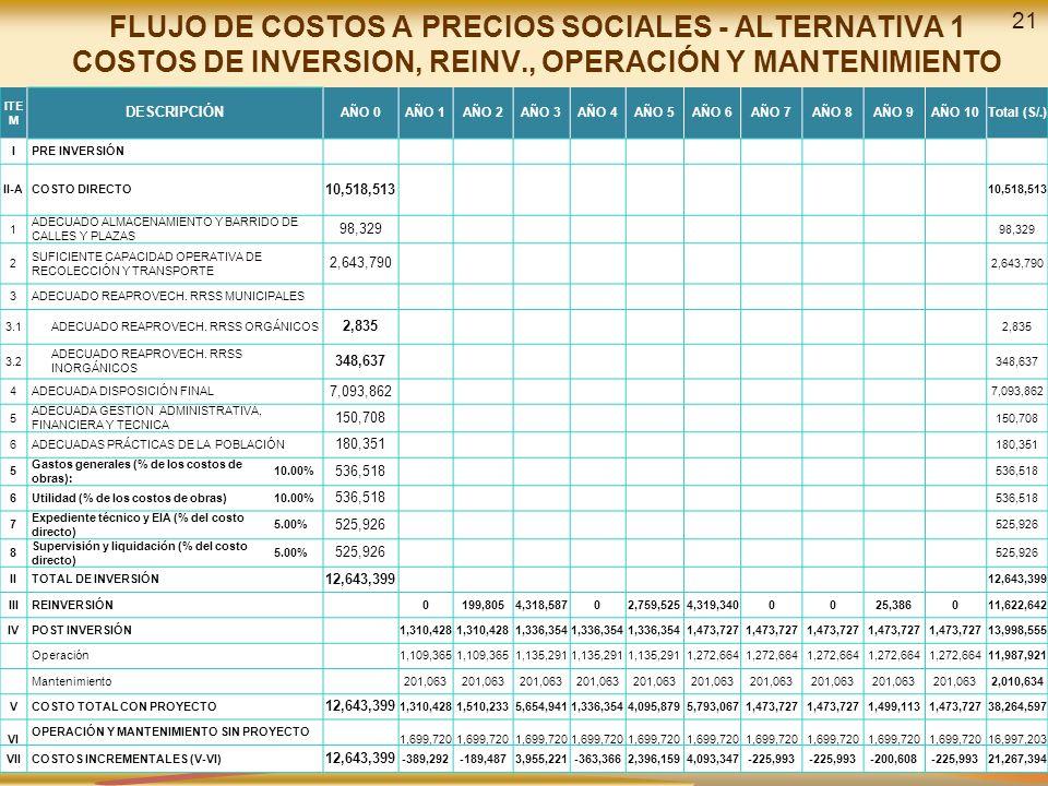 FLUJO DE COSTOS A PRECIOS SOCIALES - ALTERNATIVA 1 COSTOS DE INVERSION, REINV., OPERACIÓN Y MANTENIMIENTO ITE M DESCRIPCIÓN AÑO 0AÑO 1AÑO 2AÑO 3AÑO 4AÑO 5AÑO 6AÑO 7AÑO 8AÑO 9AÑO 10Total (S/.) IPRE INVERSIÓN II-ACOSTO DIRECTO 10,518,513 1 ADECUADO ALMACENAMIENTO Y BARRIDO DE CALLES Y PLAZAS 98,329 2 SUFICIENTE CAPACIDAD OPERATIVA DE RECOLECCIÓN Y TRANSPORTE 2,643,790 3ADECUADO REAPROVECH.