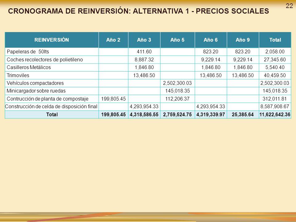 REINVERSIÓNAño 2Año 3Año 5Año 6Año 9Total Papeleras de 50lts 411.60 823.20 2,058.00 Coches recolectores de polietileno 8,887.32 9,229.14 27,345.60 Cas