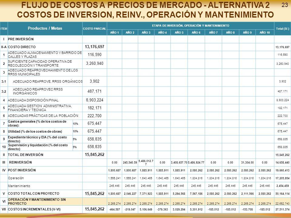 23 FLUJO DE COSTOS A PRECIOS DE MERCADO - ALTERNATIVA 2 COSTOS DE INVERSION, REINV., OPERACIÓN Y MANTENIMIENTO ITEM Productos / Metas COSTO PARCIAL ET