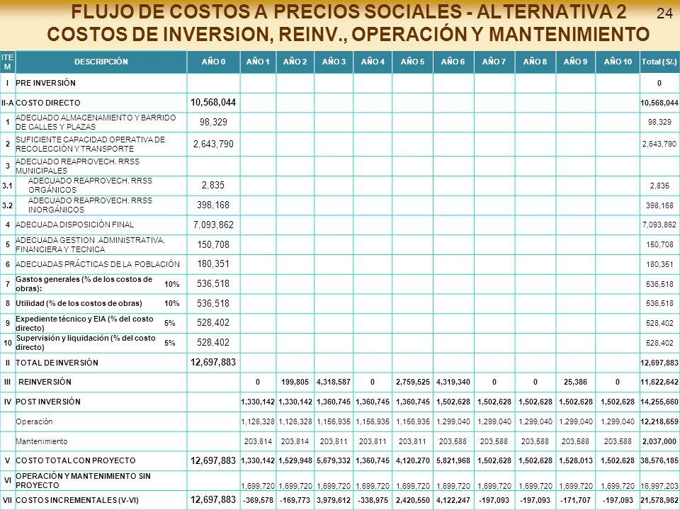 FLUJO DE COSTOS A PRECIOS SOCIALES - ALTERNATIVA 2 COSTOS DE INVERSION, REINV., OPERACIÓN Y MANTENIMIENTO ITE M DESCRIPCIÓNAÑO 0AÑO 1AÑO 2AÑO 3AÑO 4AÑO 5AÑO 6AÑO 7AÑO 8AÑO 9AÑO 10Total (S/.) IPRE INVERSIÓN 0 II-ACOSTO DIRECTO 10,568,044 1 ADECUADO ALMACENAMIENTO Y BARRIDO DE CALLES Y PLAZAS 98,329 2 SUFICIENTE CAPACIDAD OPERATIVA DE RECOLECCIÓN Y TRANSPORTE 2,643,790 3 ADECUADO REAPROVECH.