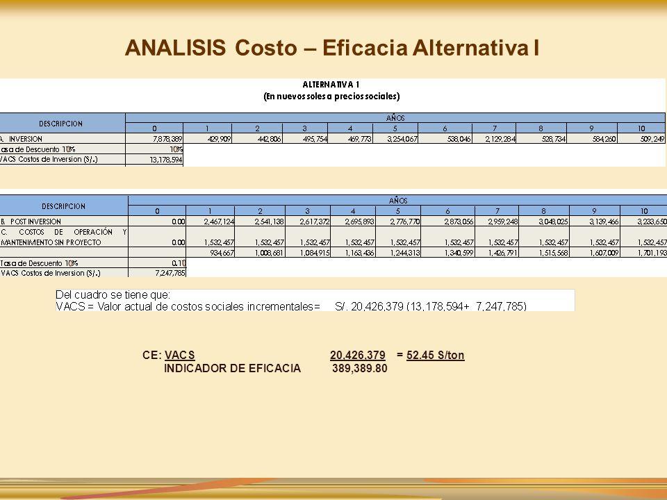 ANALISIS Costo – Eficacia Alternativa I CE: VACS 20,426,379 = 52.45 S/ton INDICADOR DE EFICACIA 389,389.80