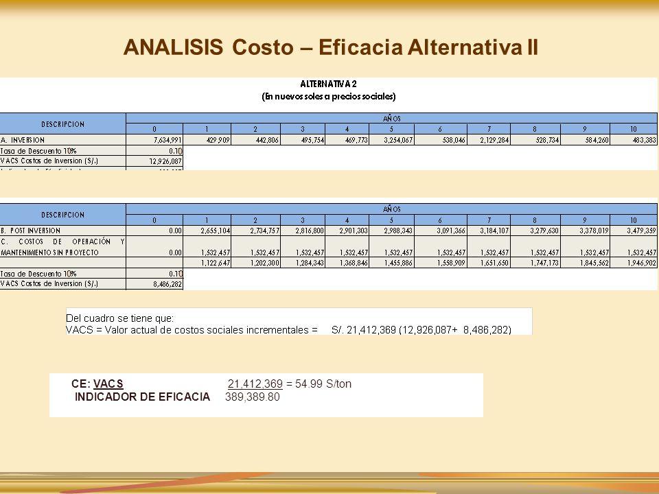 ANALISIS Costo – Eficacia Alternativa II CE: VACS 21,412,369 = 54.99 S/ton INDICADOR DE EFICACIA 389,389.80