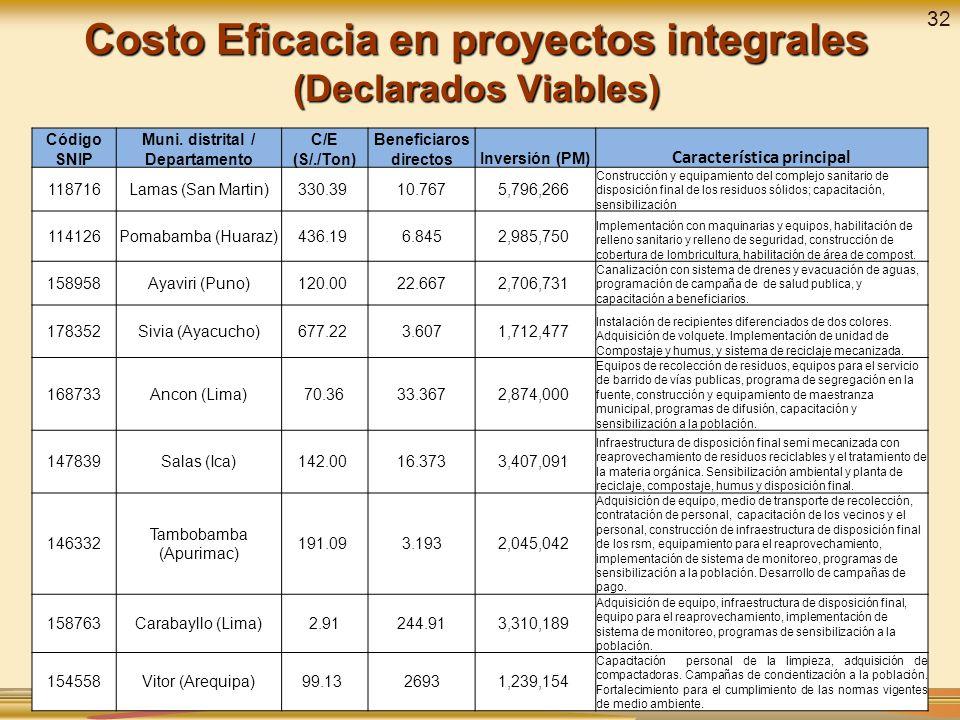 Costo Eficacia en proyectos integrales (Declarados Viables) Código SNIP Muni. distrital / Departamento C/E (S/./Ton) Beneficiaros directosInversión (P