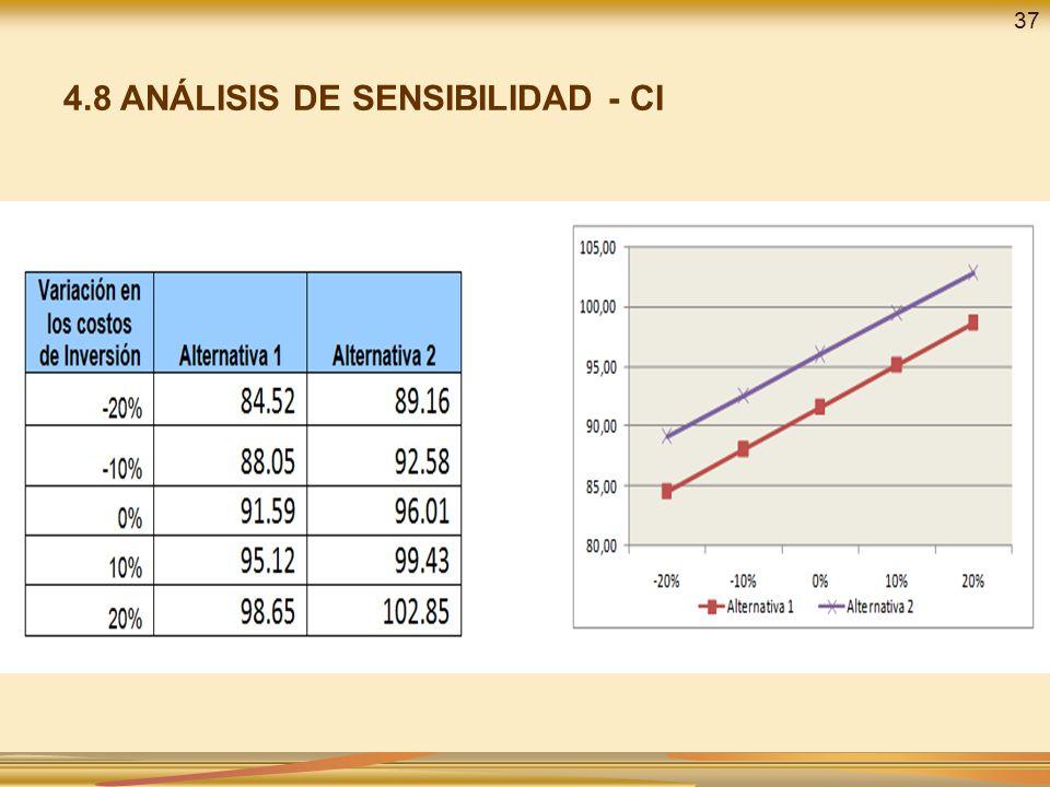 4.8 ANÁLISIS DE SENSIBILIDAD - CI 37